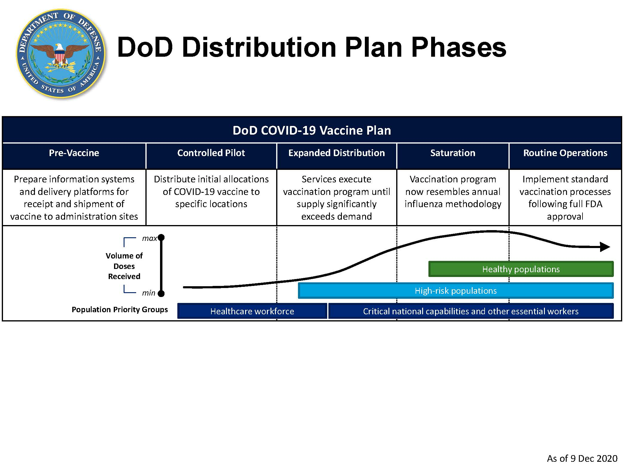 DOD Distribution Plan Phases