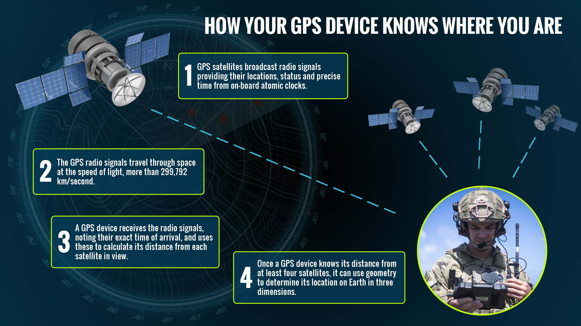 how gps knows where you are infographic