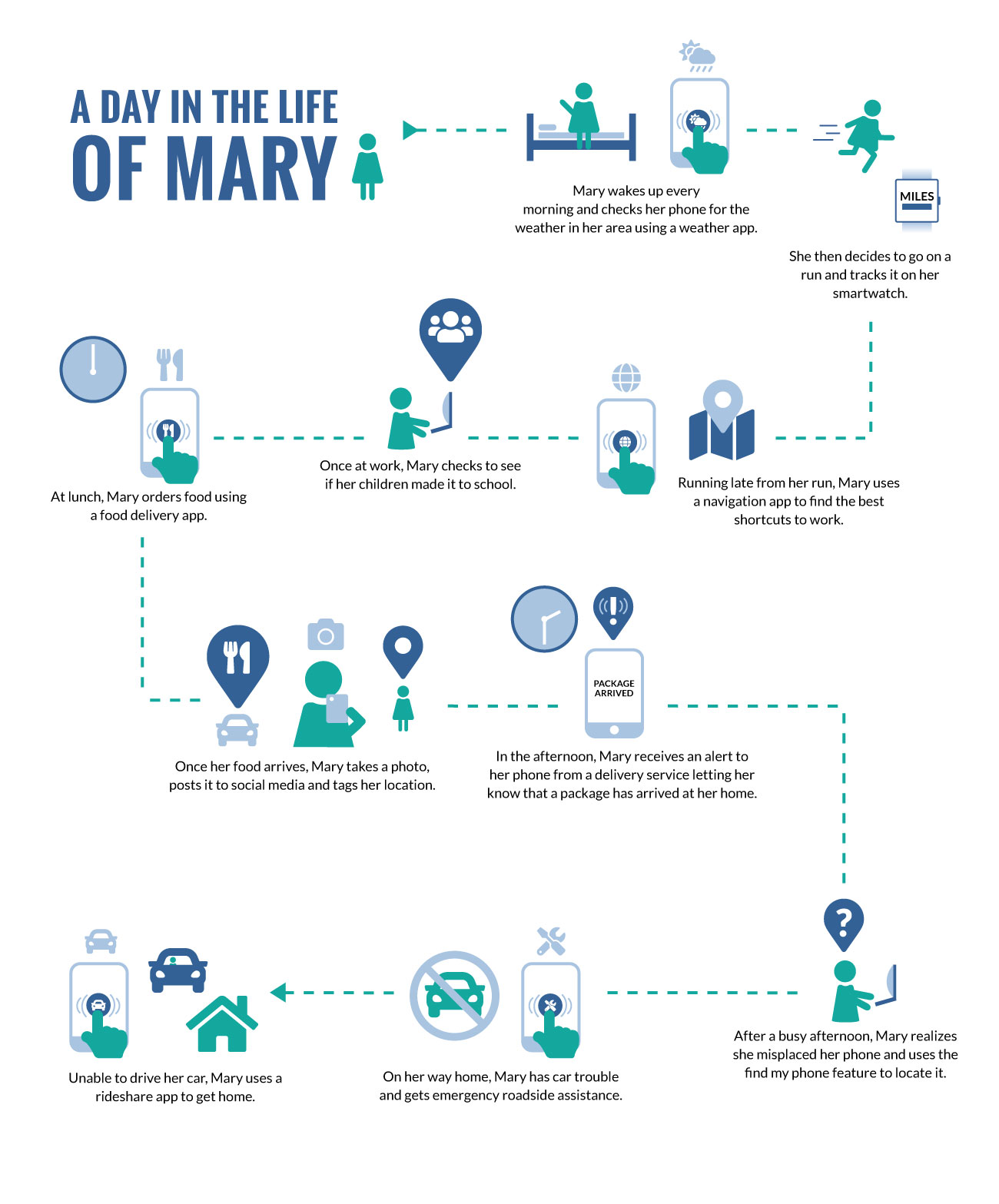 a day in the life of Mary infographic portrait